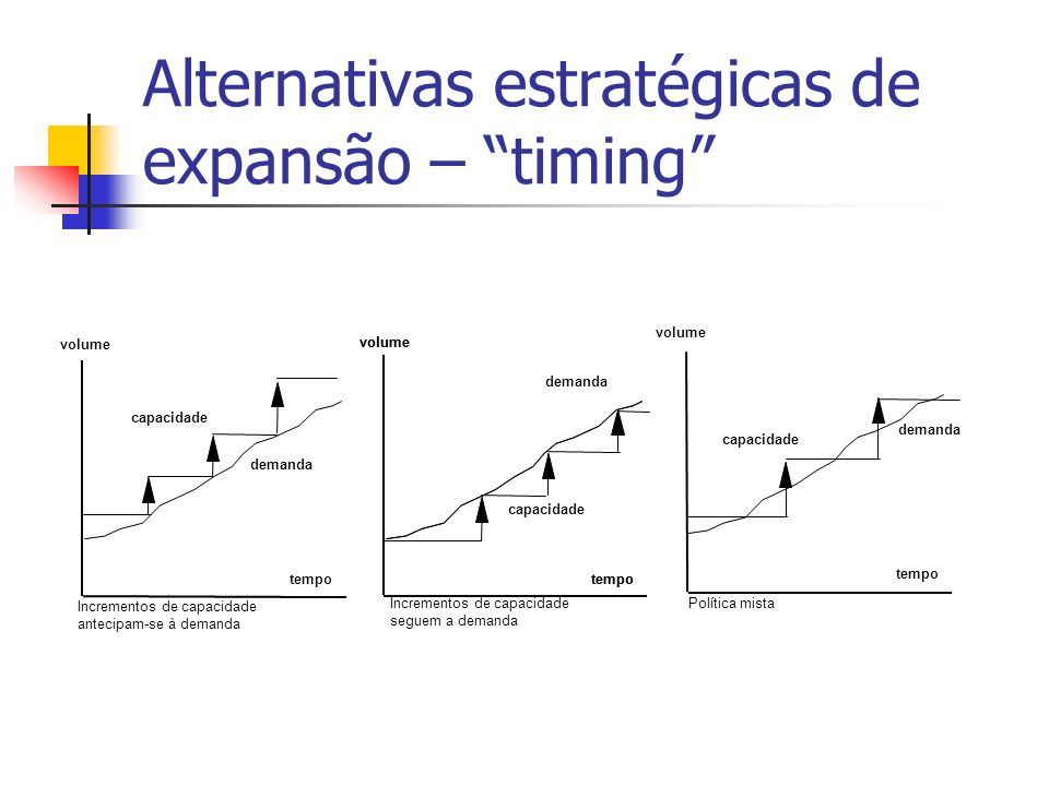 Alternativas estratégicas de expansão – timing