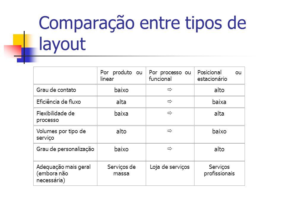 Comparação entre tipos de layout
