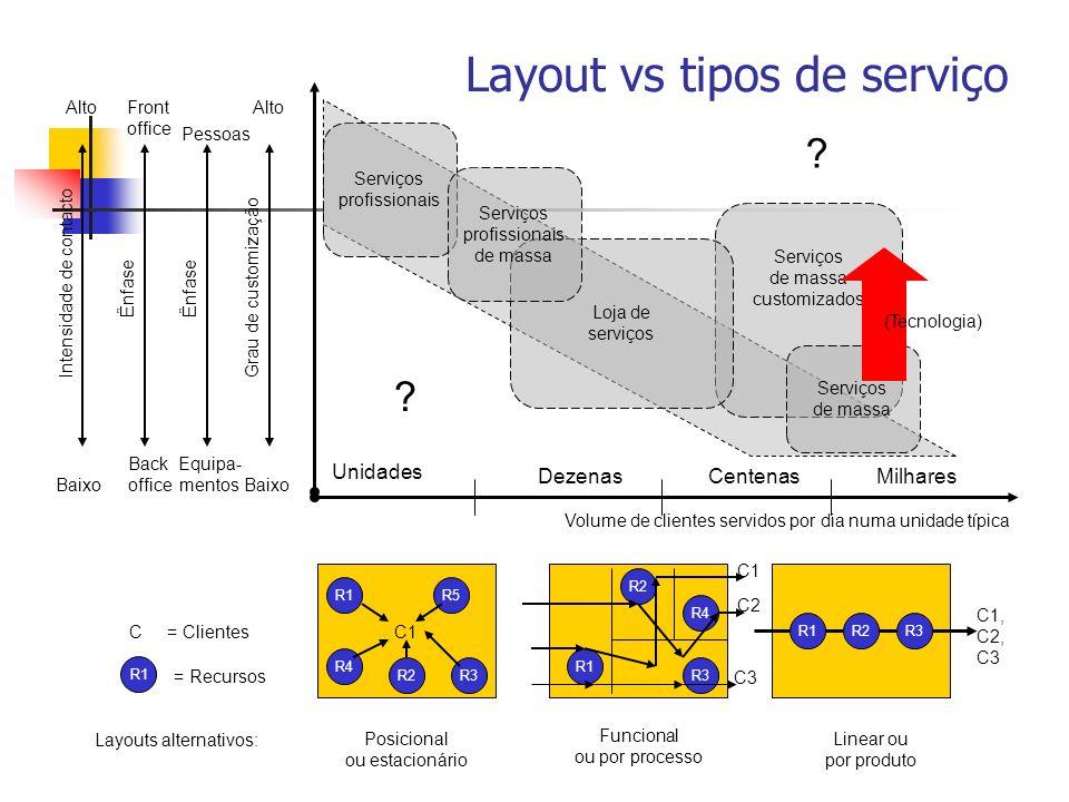 Layout vs tipos de serviço