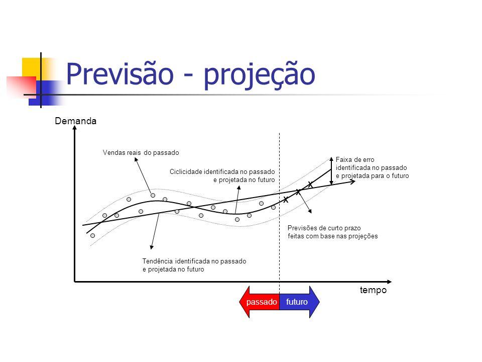 Previsão - projeção Demanda tempo X X X passado futuro