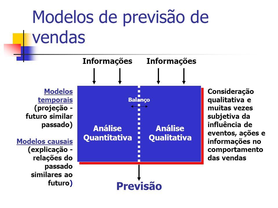 Modelos de previsão de vendas