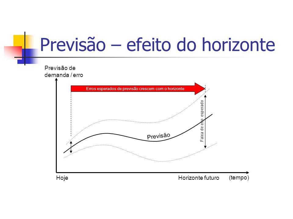 Previsão – efeito do horizonte