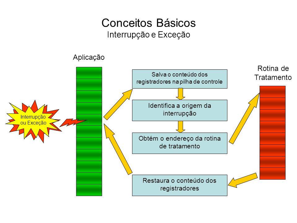 Conceitos Básicos Interrupção e Exceção