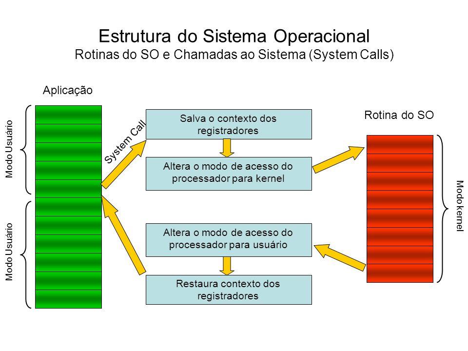 Estrutura do Sistema Operacional Rotinas do SO e Chamadas ao Sistema (System Calls)