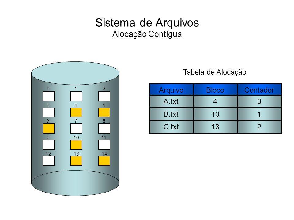 Sistema de Arquivos Alocação Contígua