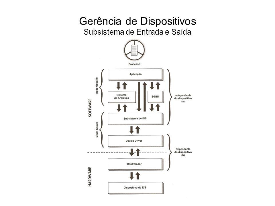 Gerência de Dispositivos Subsistema de Entrada e Saída