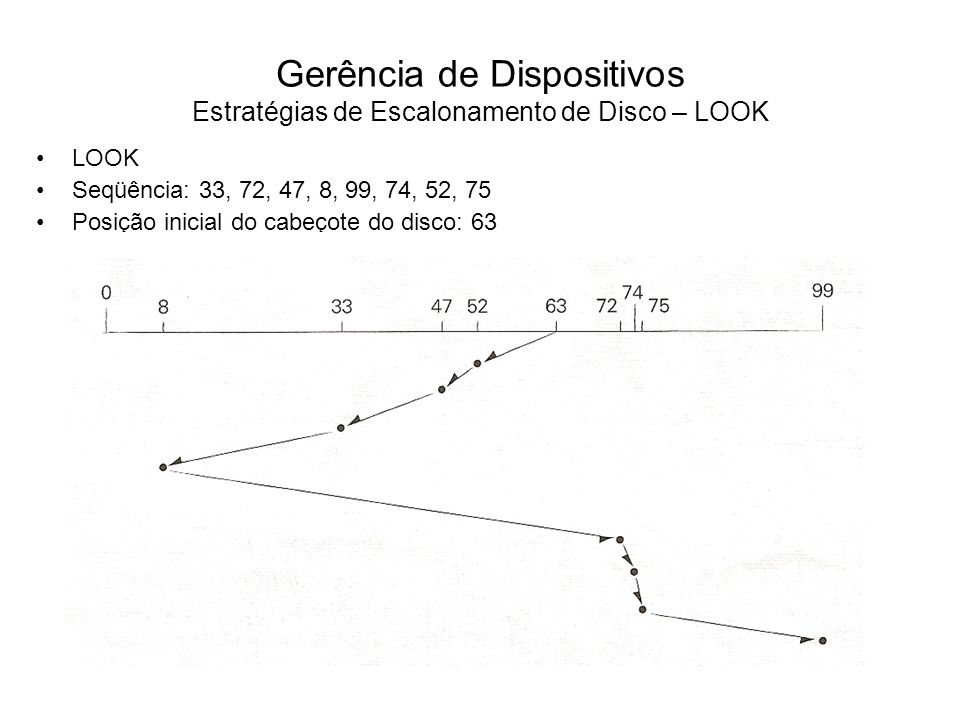 Gerência de Dispositivos Estratégias de Escalonamento de Disco – LOOK
