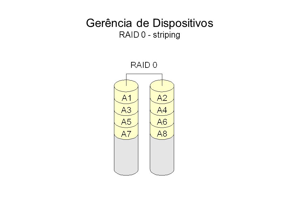 Gerência de Dispositivos RAID 0 - striping
