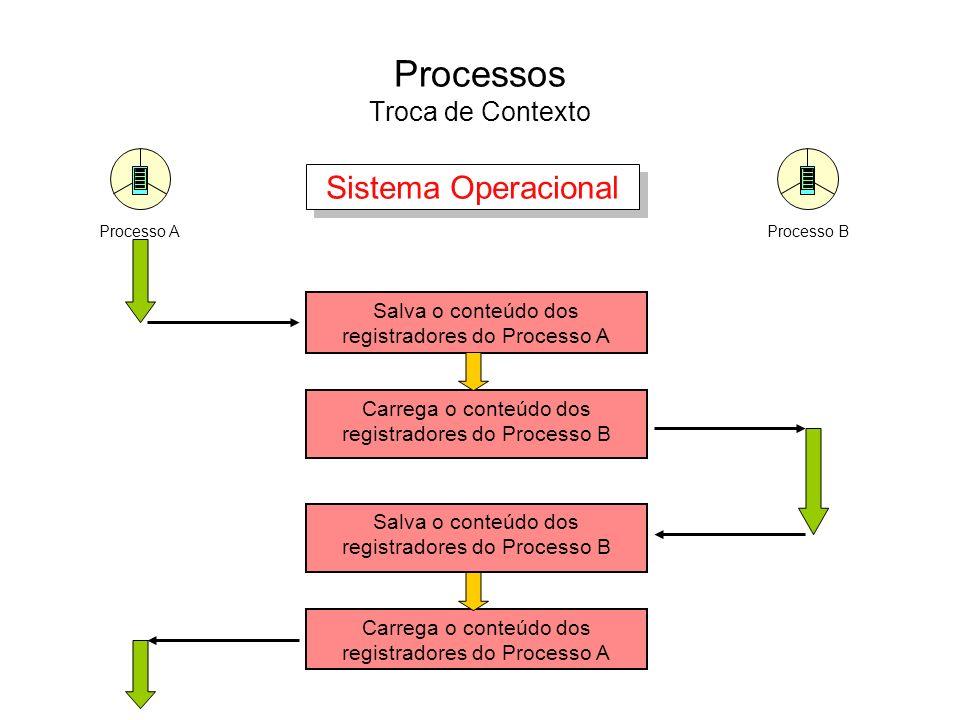 Processos Troca de Contexto