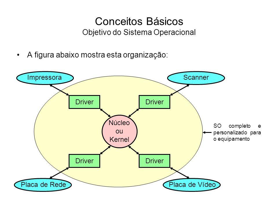Conceitos Básicos Objetivo do Sistema Operacional
