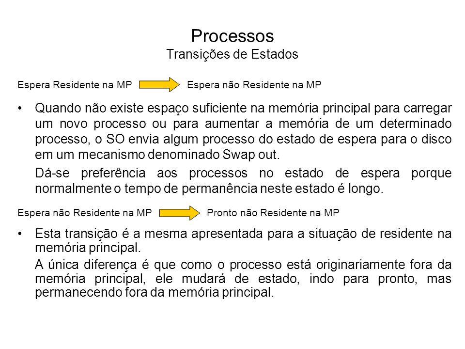 Processos Transições de Estados