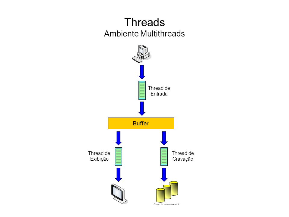 Threads Ambiente Multithreads