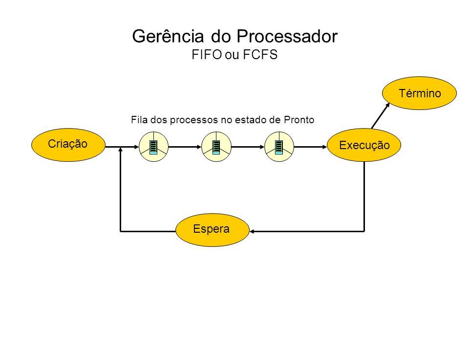 Gerência do Processador FIFO ou FCFS