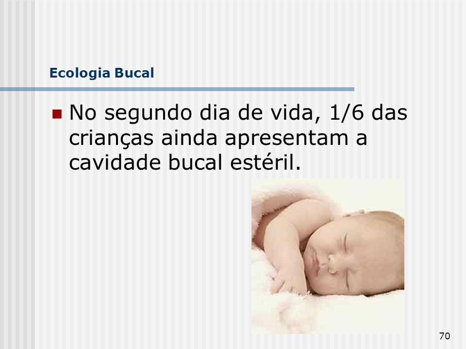 Ecologia Bucal No segundo dia de vida, 1/6 das crianças ainda apresentam a cavidade bucal estéril.