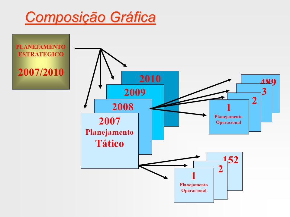Composição Gráfica 2007/2010 2010 ....489 3 2009 2 2008 1 2007 Tático