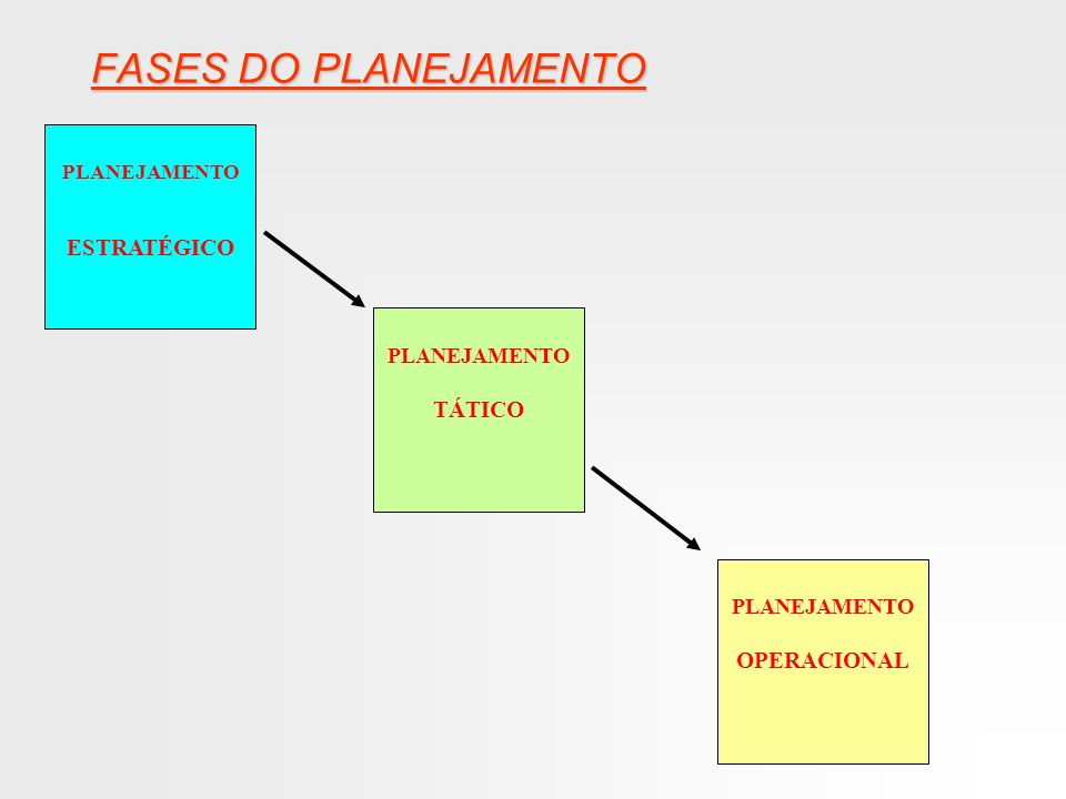 FASES DO PLANEJAMENTO ESTRATÉGICO TÁTICO OPERACIONAL PLANEJAMENTO