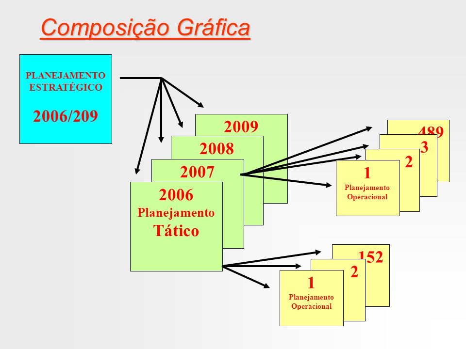 Composição Gráfica 2006/209 2009 ....489 3 2008 2 2007 1 2006 Tático