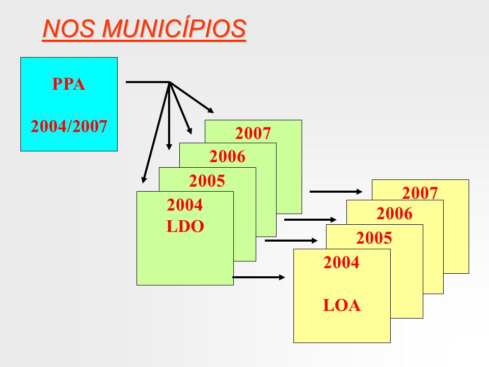 NOS MUNICÍPIOS PPA 2004/2007 2007 2006 2005 2007 2004 2006 LDO 2005