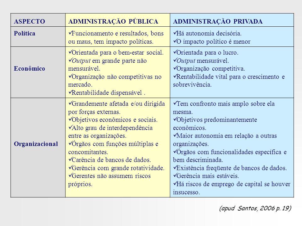 ADMINISTRAÇÃO PÚBLICA ADMINISTRAÇÃO PRIVADA Política