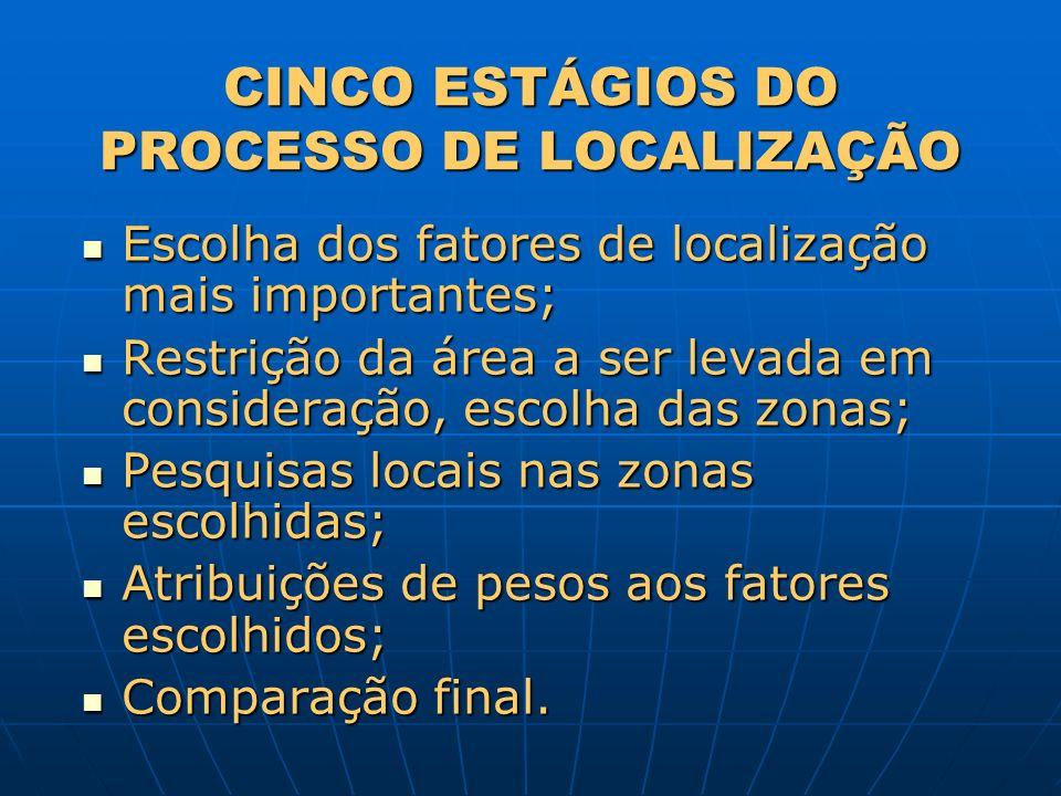 CINCO ESTÁGIOS DO PROCESSO DE LOCALIZAÇÃO