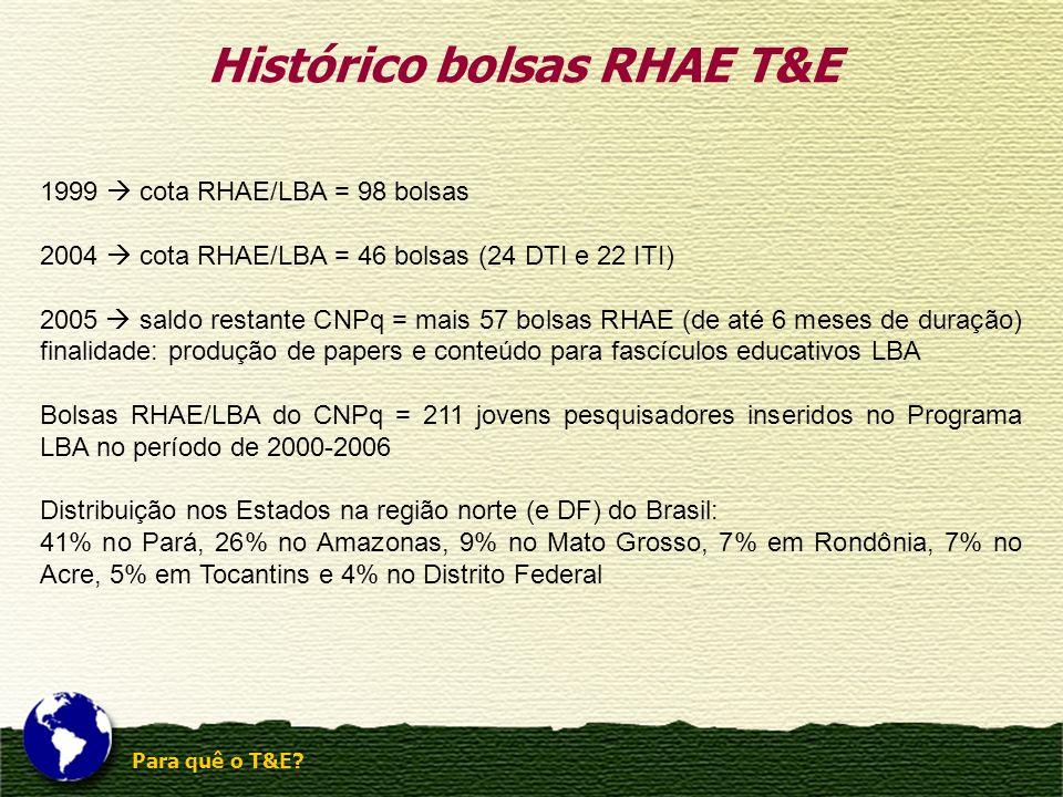 Histórico bolsas RHAE T&E