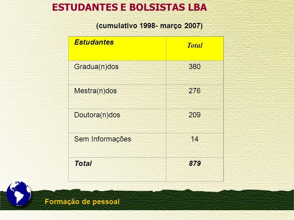 ESTUDANTES E BOLSISTAS LBA