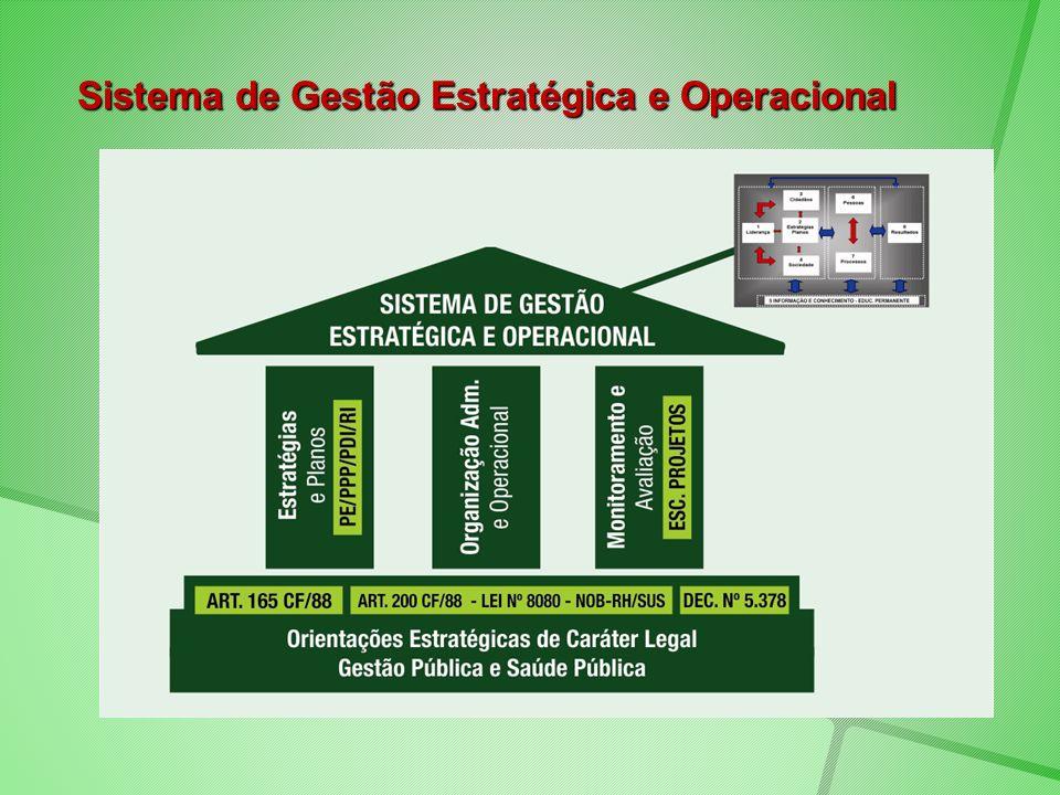 Sistema de Gestão Estratégica e Operacional