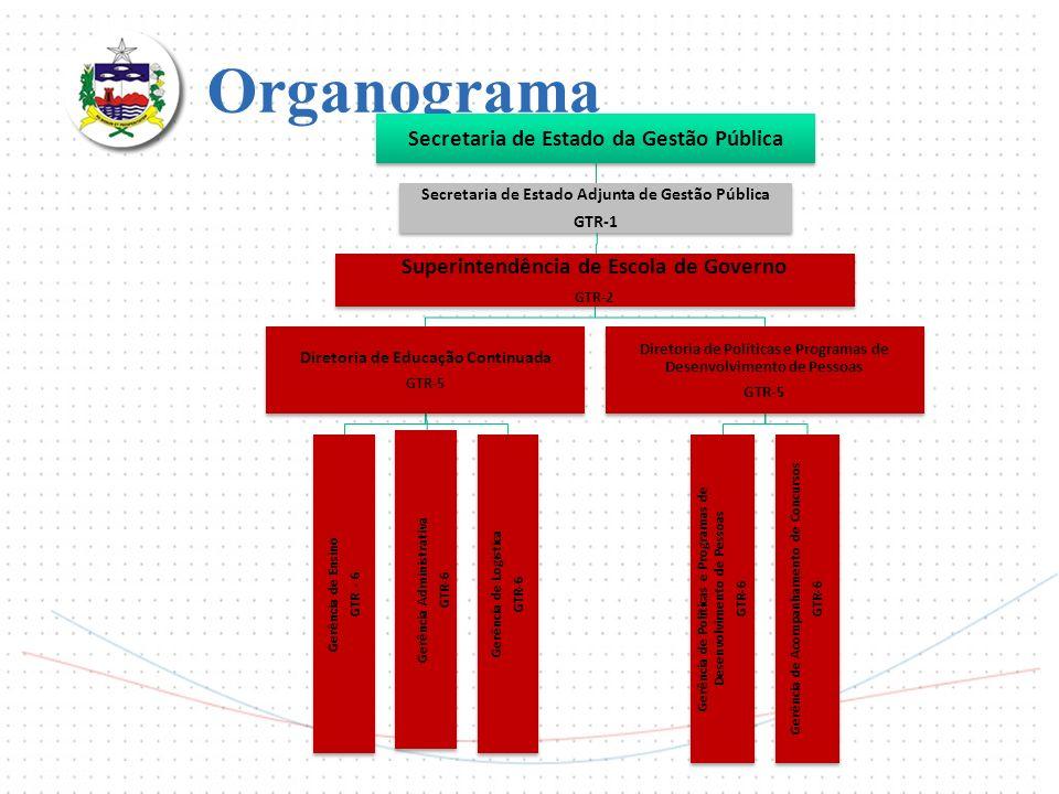 Organograma Superintendência de Escola de Governo