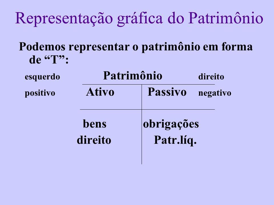 Representação gráfica do Patrimônio