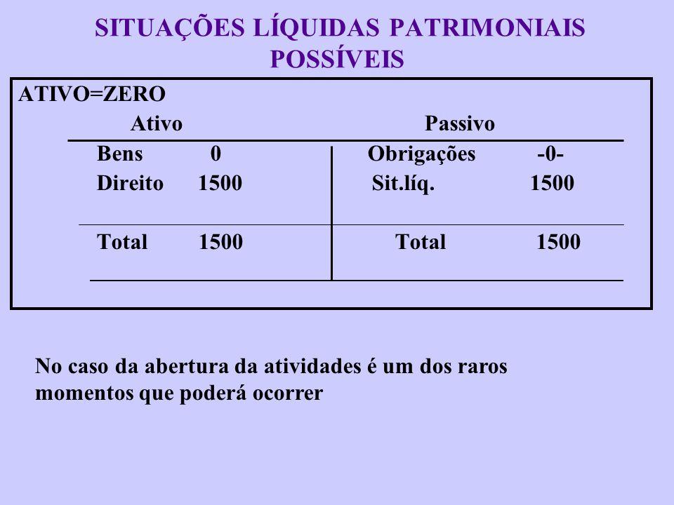SITUAÇÕES LÍQUIDAS PATRIMONIAIS POSSÍVEIS