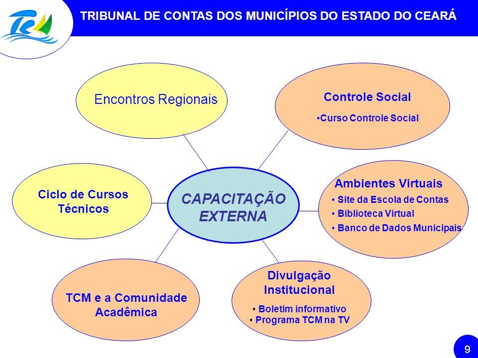 Ciclo de Cursos Técnicos TCM e a Comunidade Acadêmica