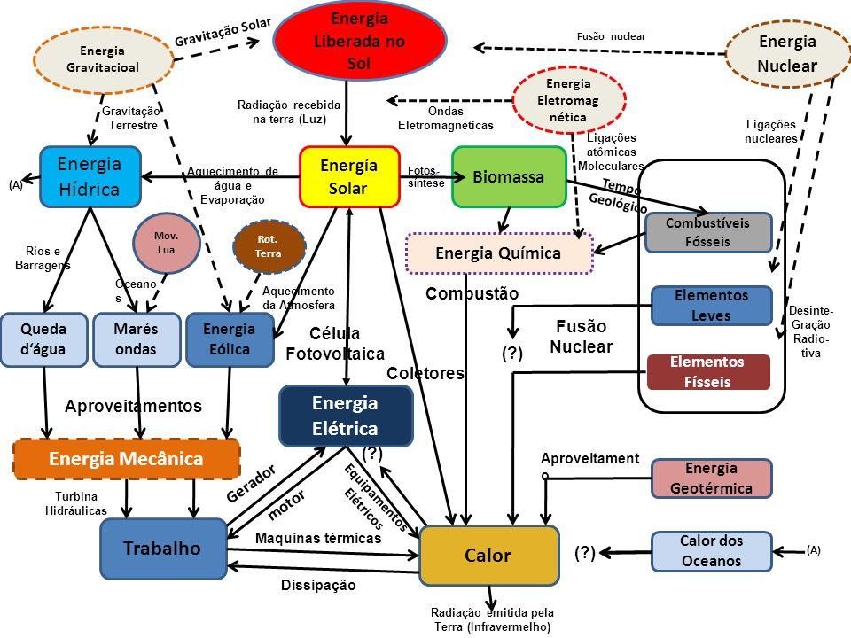 Energia Elétrica Energia Mecânica Trabalho Calor