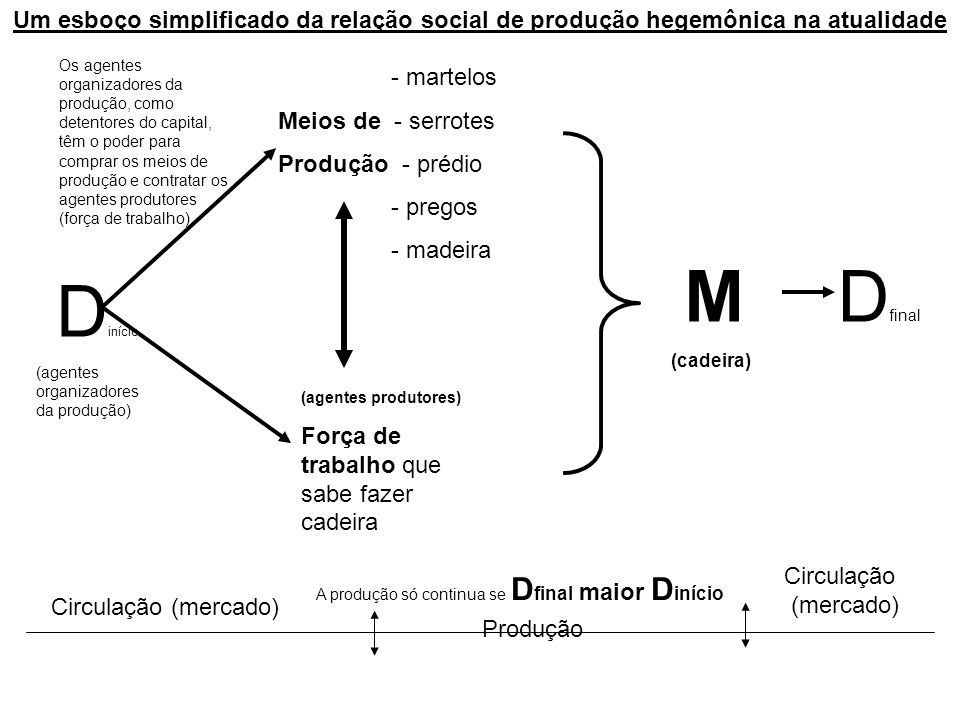 Um esboço simplificado da relação social de produção hegemônica na atualidade