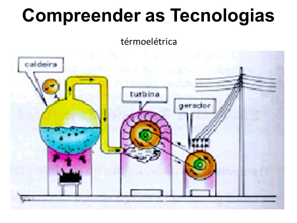 Compreender as Tecnologias