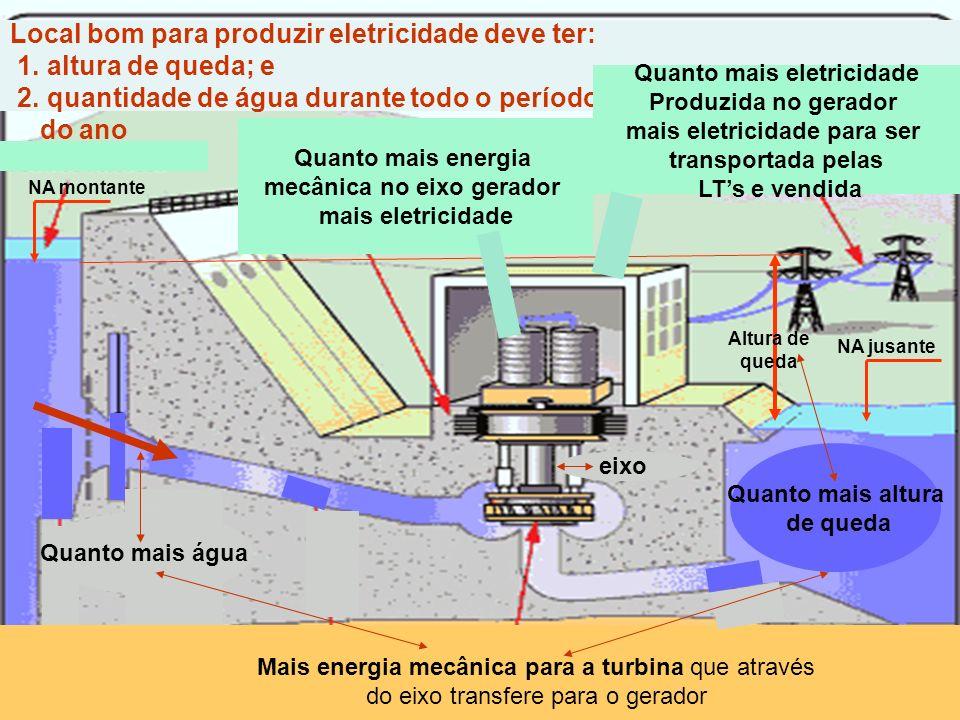 Local bom para produzir eletricidade deve ter: 1. altura de queda; e