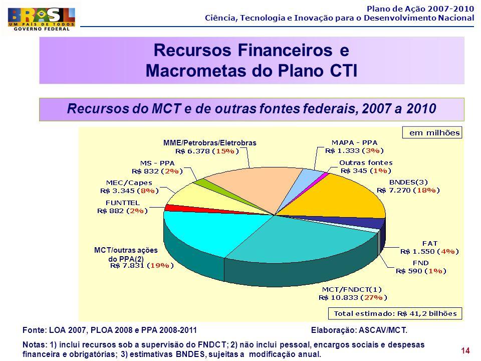 Recursos Financeiros e Macrometas do Plano CTI