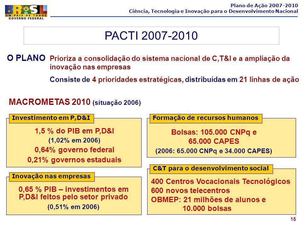 0,65 % PIB – investimentos em P,D&I feitos pelo setor privado
