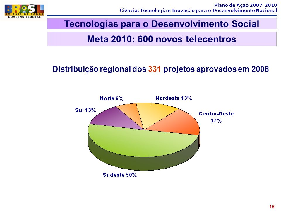 Tecnologias para o Desenvolvimento Social