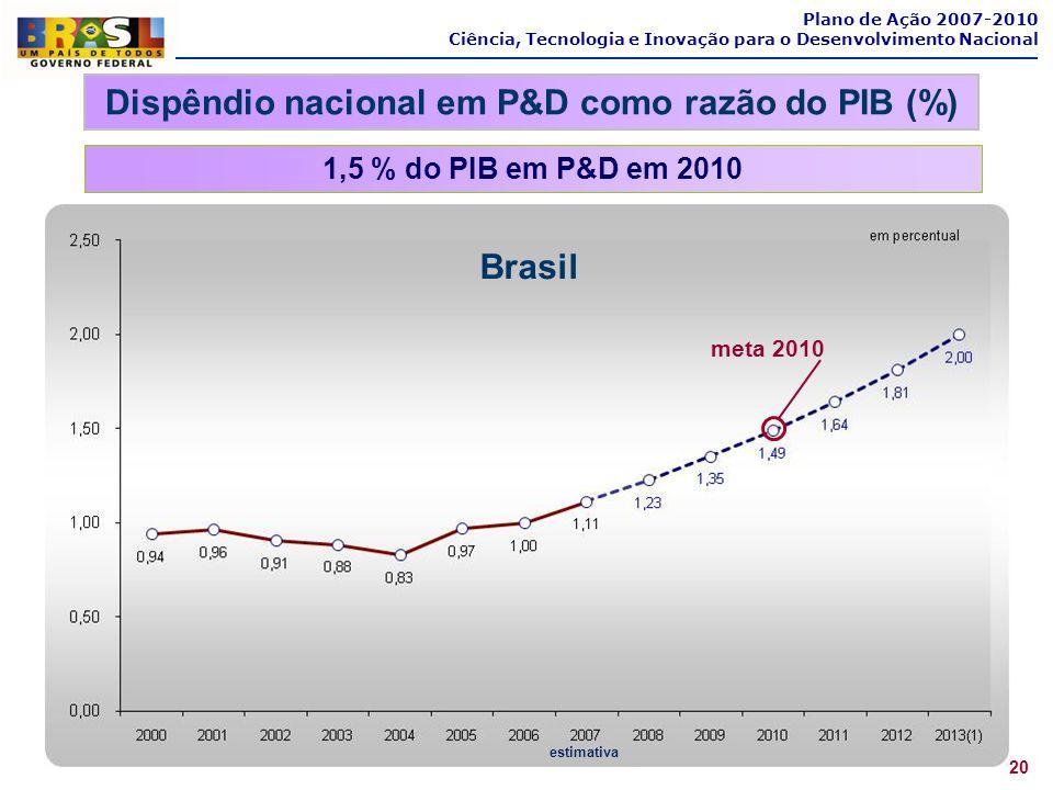 Dispêndio nacional em P&D como razão do PIB (%)