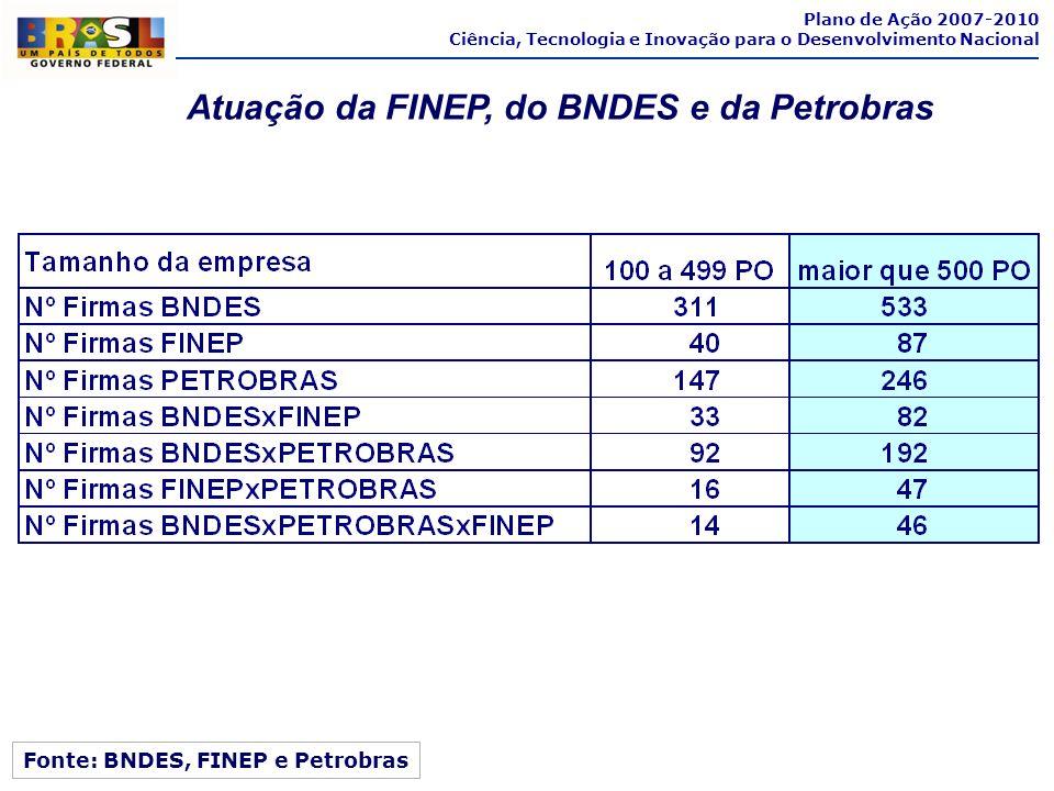 Atuação da FINEP, do BNDES e da Petrobras