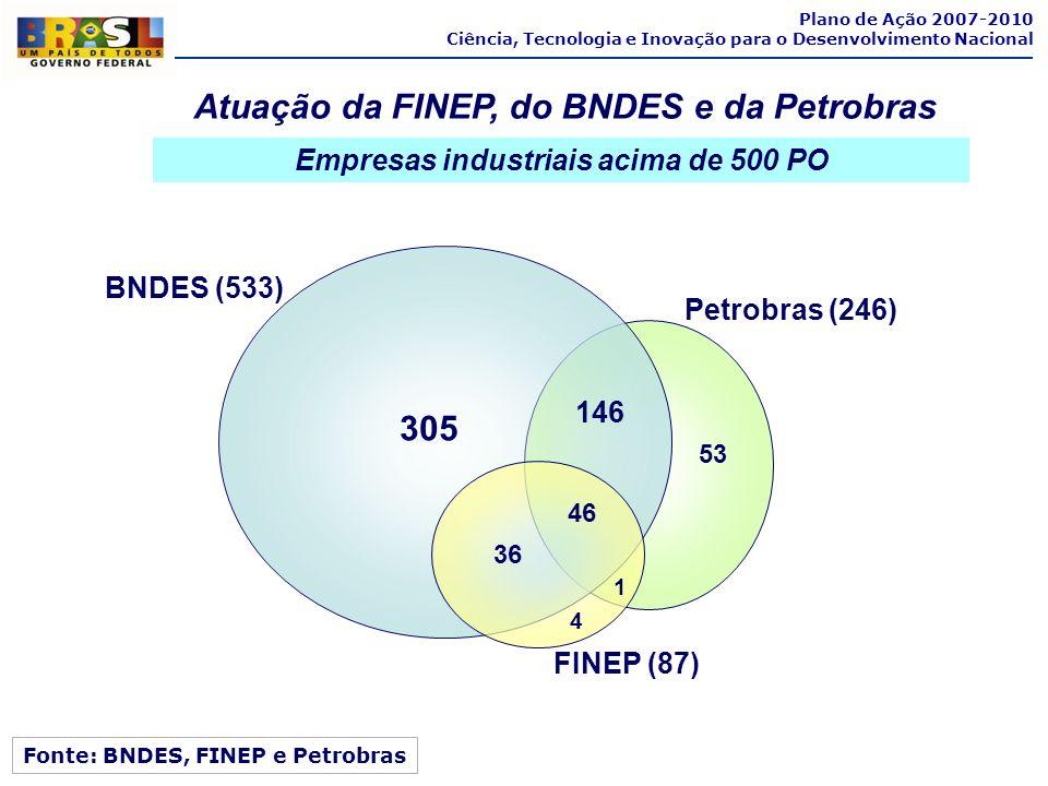 Atuação da FINEP, do BNDES e da Petrobras 305