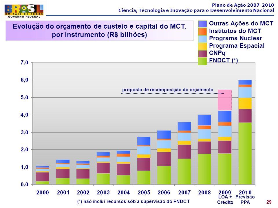 Plano de Ação 2007-2010Ciência, Tecnologia e Inovação para o Desenvolvimento Nacional. Outras Ações do MCT.