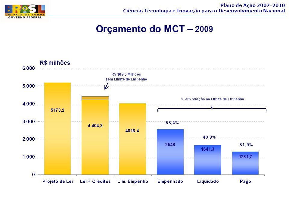 Orçamento do MCT – 2009 R$ milhões Plano de Ação 2007-2010