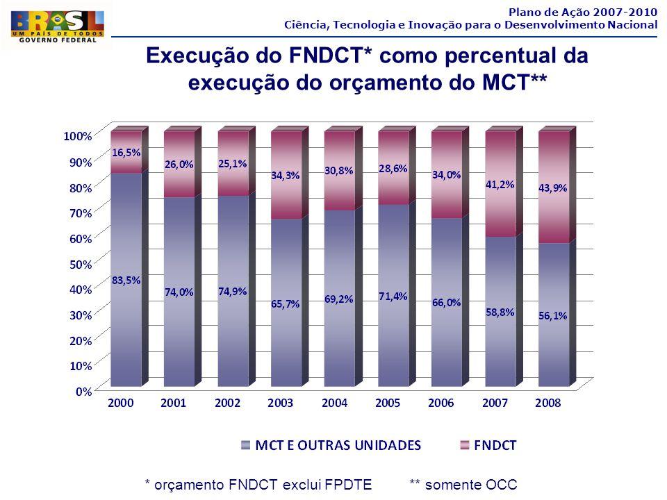 Execução do FNDCT* como percentual da execução do orçamento do MCT**