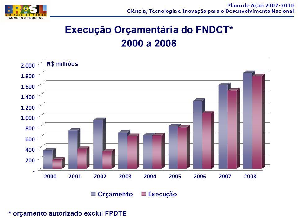 Execução Orçamentária do FNDCT*