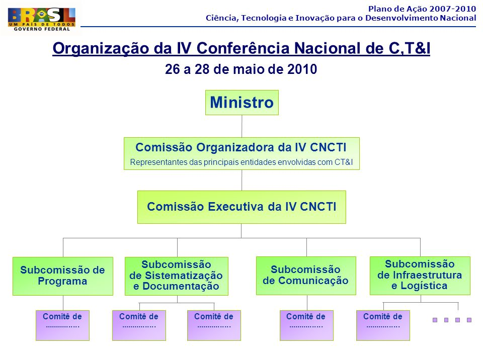 Organização da IV Conferência Nacional de C,T&I