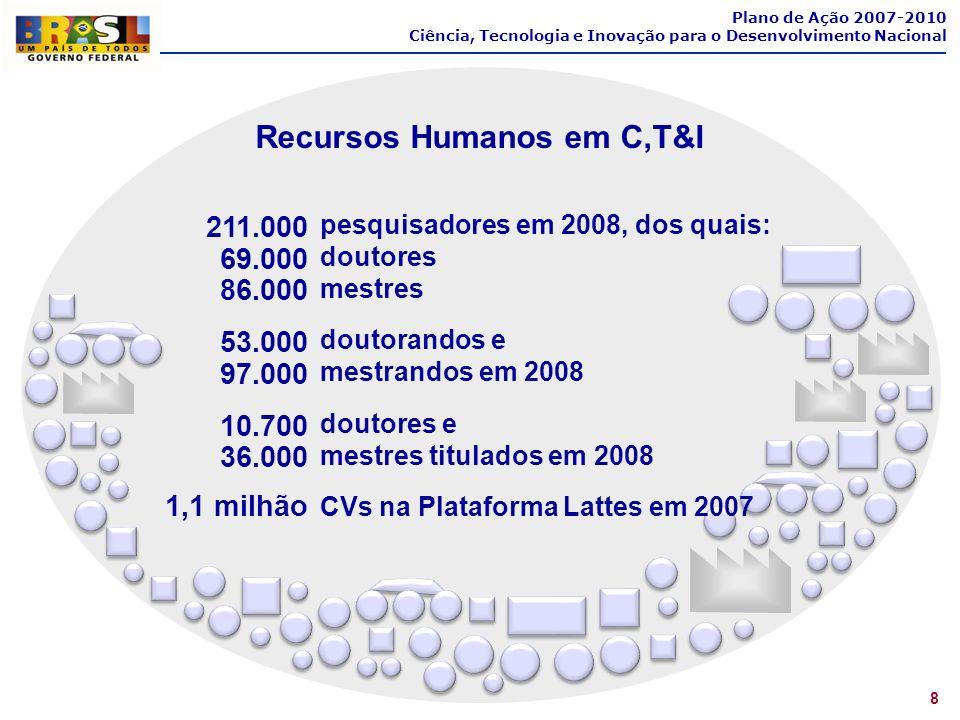 Recursos Humanos em C,T&I