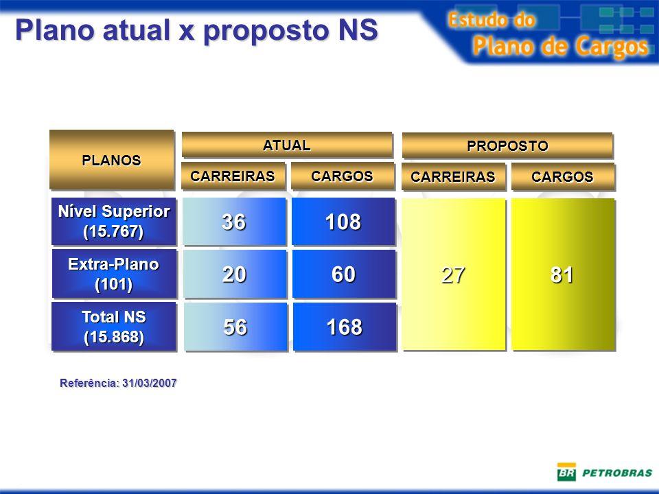 Plano atual x proposto NS