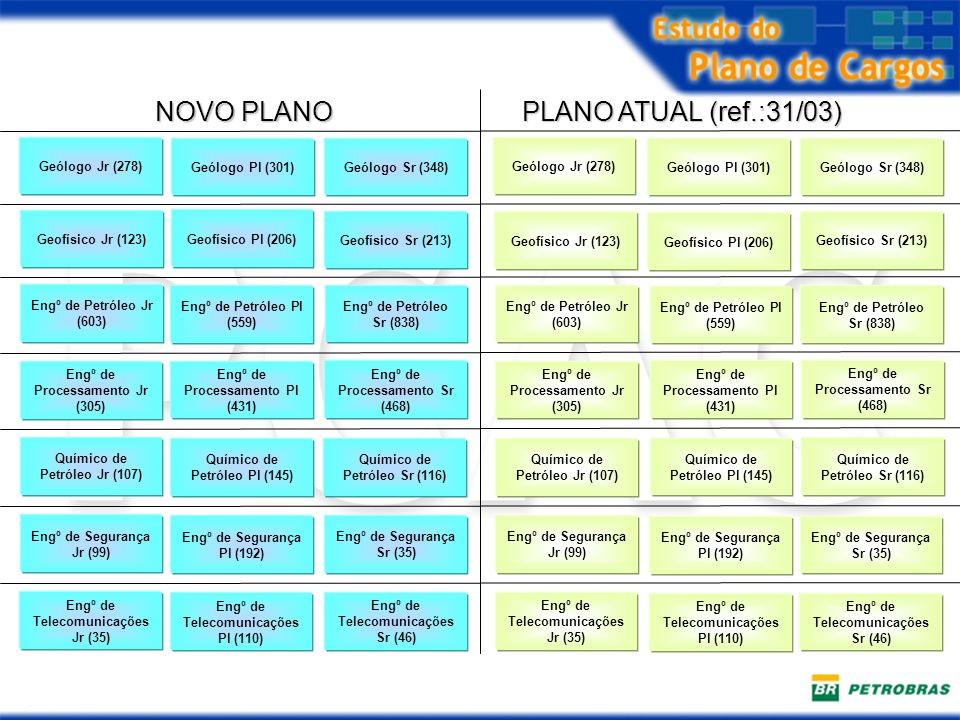 NOVO PLANO PLANO ATUAL (ref.:31/03) Geólogo Jr (278) Geólogo Pl (301)