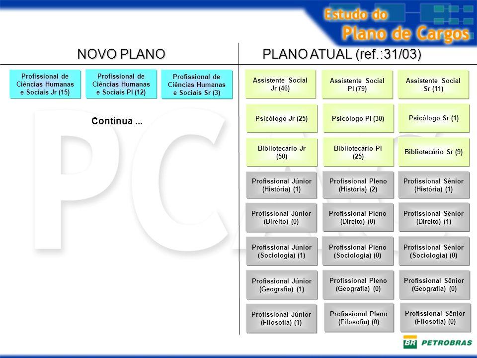 NOVO PLANO PLANO ATUAL (ref.:31/03) Continua ...